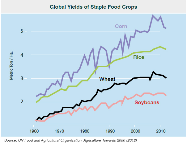 Declining-Crop-Productivity-Chart