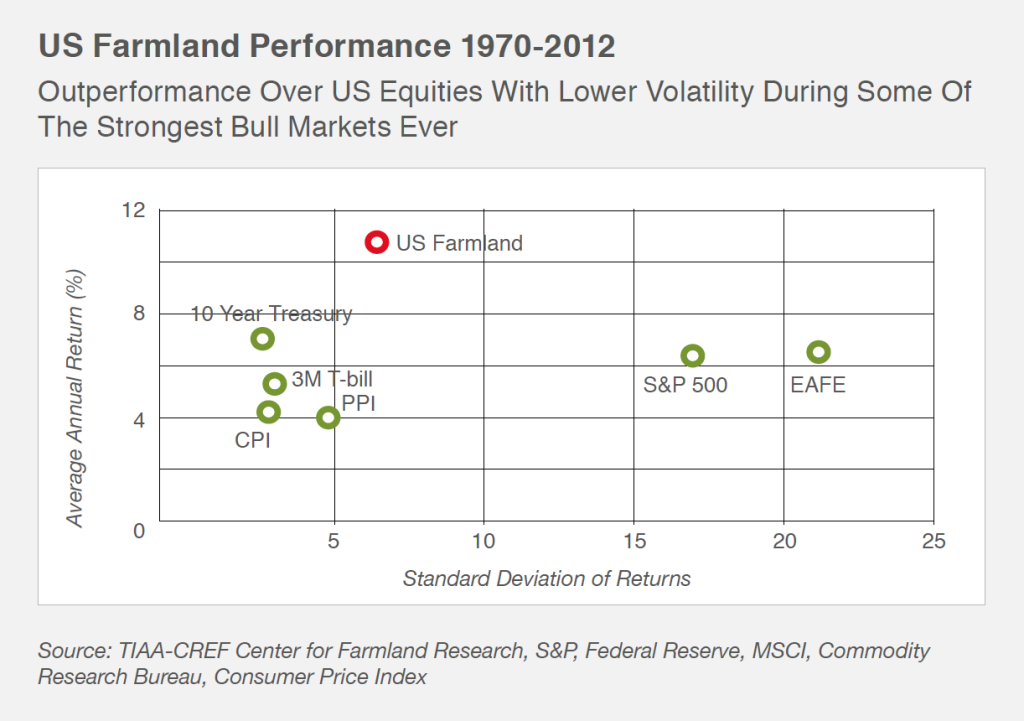 US Farmland: Higher Returns With Lower Volatility (1970-2014)