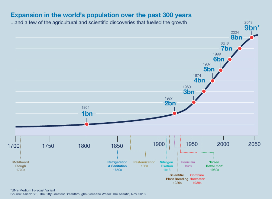 083-Population-Growth-1700-205011
