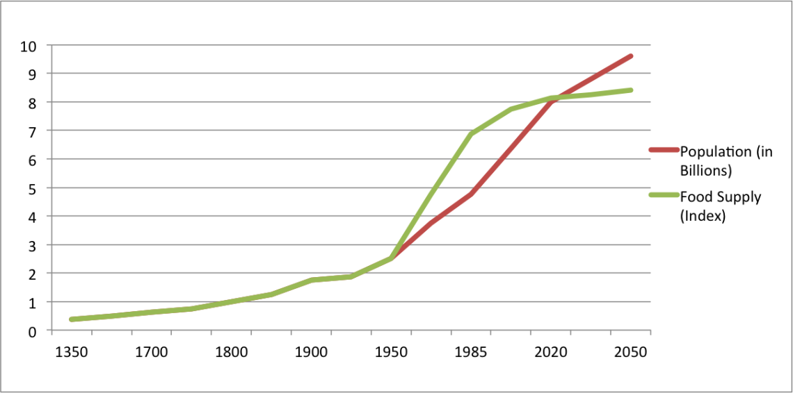 does population growth pose threats to humanity Declining bee populations pose a threat to global agriculture   he said the major effects are during the plant's early growth stages and that as the plant grows, the pesticide's active ingredient is diluted and breaks down  poisonous products, human health, and the promise of green chemistry, high tech trash: digital devices,.